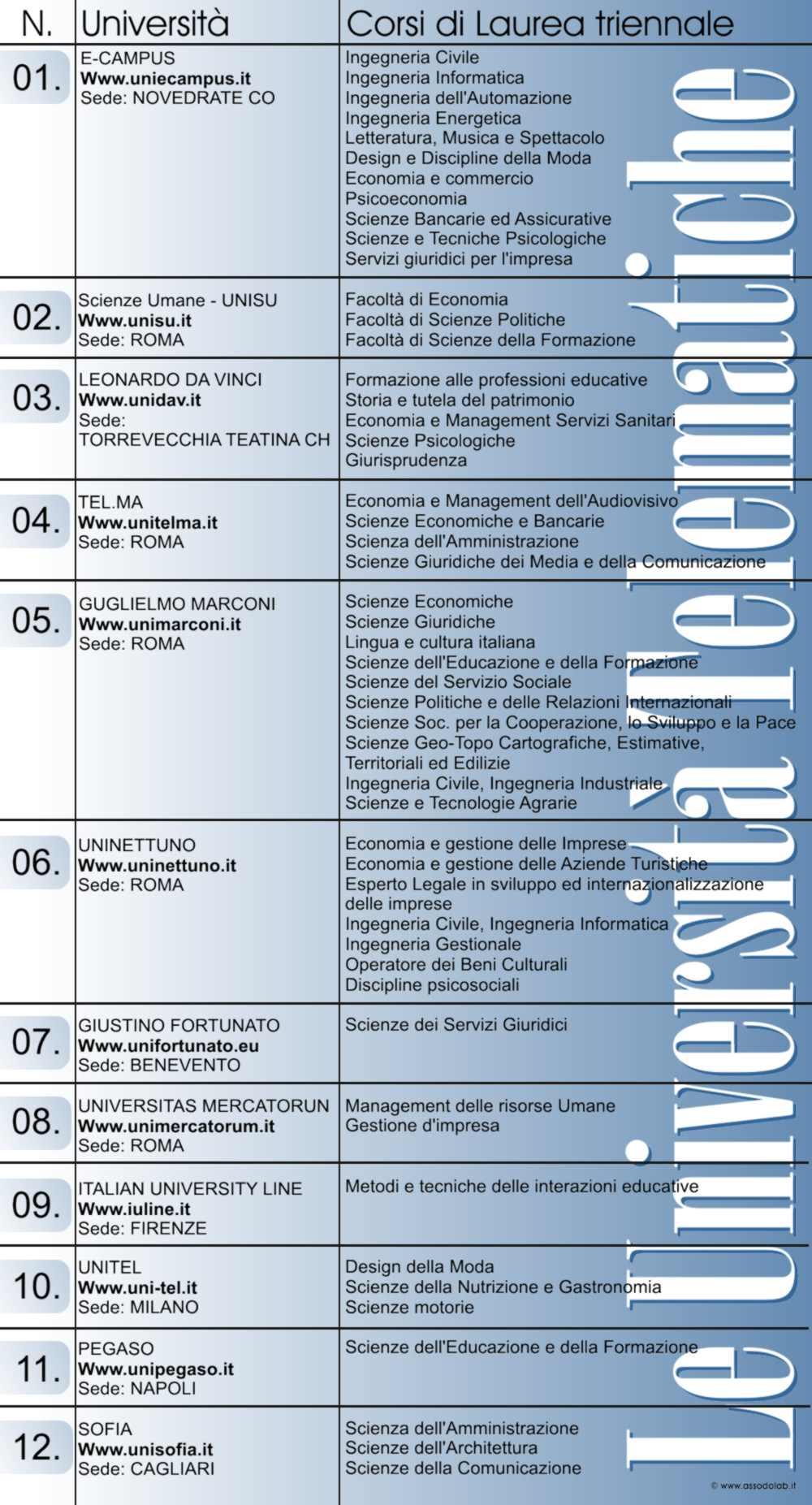 Assodolab news assodolab crediti formativi for Indirizzi universitari moda